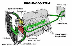 solved 1998 buick lesabre 3800 v6 coolant is leaking fro fixya coolant leaks can occur anywhere in the cooling system nine out of ten times coolant leaks are easy to because the coolant can be seen dripping