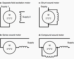 wiring diagram for series wound dc motor wiring shunt wound dc motor wiring diagram wiring diagrams and schematics on wiring diagram for series wound