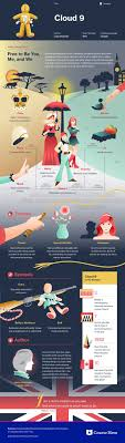 ideas about alchemist summary fullmetal cloud 9 infographic course hero