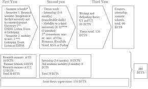 phoenix erasmus mundus   joint doctoral programprogram structure