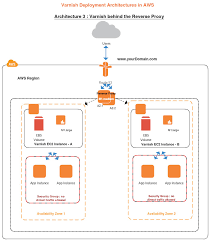 draw aws diagrams online using creately   createlyload balancing in aws