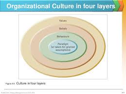 essay on corporate culture essay on corporate culture corporate culture essays
