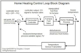 the components of a control loop   control gurustarting from the far right in the diagram above  our process variable of interest is house temperature  a sensor  such as a thermistor in a modern digital