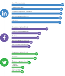 social recruiting survey facebook and twitter show strength in both top of the funnel activities like generating employee brand awareness and bottom of the funnel activities like