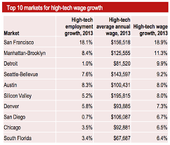 ruby on rails job trends report screen shot 2014 09 04 at 3 08 38 pm