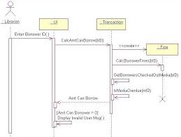 uml collaboration diagramsfigure   a sequence diagram is ideal for showing the time ordering of messages during an object interaction