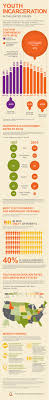 best images about juvenile delinquency black check out this infographic about youth incarceration from the annie e casey