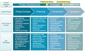 best images of life cycle management chart   dod acquisition    project management life cycle phases
