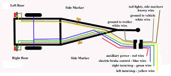 how to wire 7 way trailer wiring diagram images cattle trailer return from wiring a boat trailer to trailers