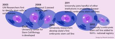 university embryonic stem cell research sees continued growth university embryonic stem cell research sees continued growth the michigan daily