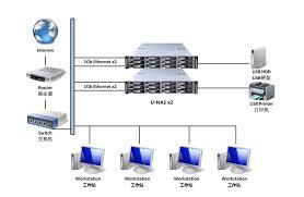 mpak technologiesnetwork attached storage