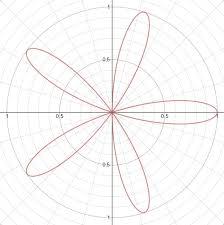 <b>Rose</b> Curves - Precalculus   Socratic