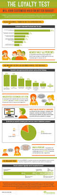 how consumers respond to bad customer service infographic click to enlarge infographic
