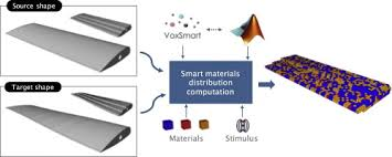 <b>Design</b> for 4D <b>printing</b>: Modeling and computation of smart materials ...