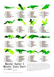 monster hunter s site monsters weakness monsters weakness