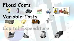 small business finance 3 types of costs small business finance 3 types of costs