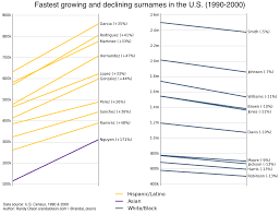 Fastest growing and declining surnames in the U.S. | Dr. Randal S ...