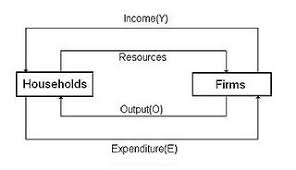 circular flow of income   wikipediatwo sector model edit   in the basic circular flow