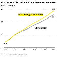 hillary clinton the conversation chart of positive effects of immigration reform on us gdp