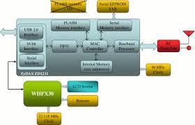 wifi block   télécharger gratuitementwifi block diagram