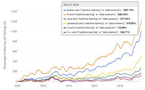 the most popular language for machine learning and data science is image