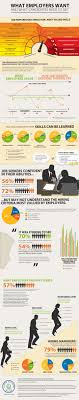 what skills do employers want from candidates infographic