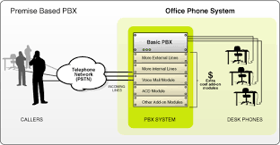 virtual pbx®   pbx  image of pbx diagram