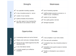 swot analysis for a small independent bookstore swot analysis swot analysis sample innovative business