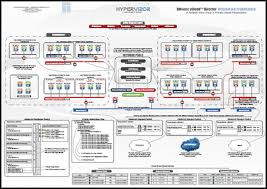 diagram  vmware vcloud director networking architecture   hypervizorbefore i introduce this new diagram to you  i would like to make a bold statement  no matter how complex this diagram will look to you from the first glance