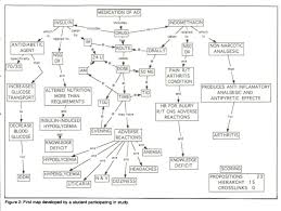 Concept Mapping  A Critical Thinking Approach to Care Planning by Pam Schuster  e Pinterest