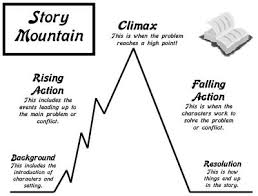 plot diagram  nightmares every night and writing on pintereststory mountain plot development students can add examples from their independent reading to story mountains