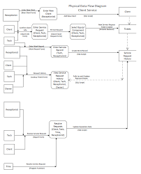 beth shearon web portfolio  systems analysis diagrams pagesystems analysis physical data flow diagram for client service visio