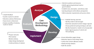 custom content and curriculum design and development click to learn more about our methodology