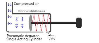 Image result for pneumatic actuators working principle