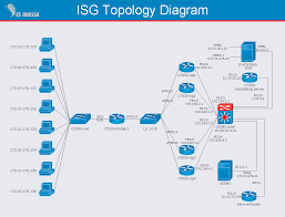 isg network diagram   quickly create professional isg network    isg topology diagram   sample for computer and networks solution