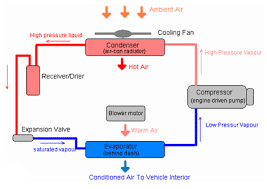 how to recharge your car air conditioning systemair conditioning