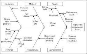 fishbone diagram   discover  sigma   online six sigma resourcesstep iii