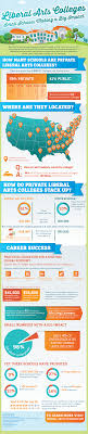 small liberal arts colleges making a big impact liberal arts colleges small schools big impact infographic