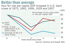 Image result for Great Recession GDP recovery