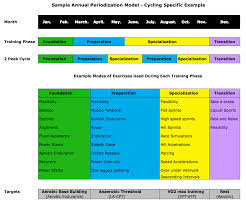 periodization is systematic variation in home personal trainer sample annual plan cycling