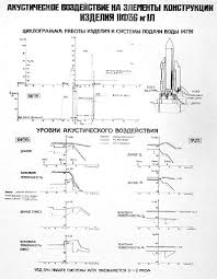 Documentation Gubanov t3p21