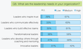tips to boost your communication skills as a leader infographic top leadership needs in organizations q6 leadership survey 2014