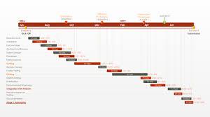 office timeline  pert chart   free gantt templatespert chart template