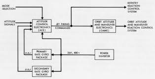 functional block diagram   wikiwandfunctional block diagram of the attitude control and maneuvering electronics system of the gemini spacecraft