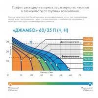 <b>Джилекс Джамбо 60/35</b> Н-К - поверхностный <b>насос</b> с ...