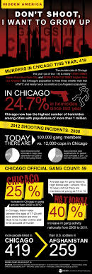 chicago gang violence by the numbers abc news