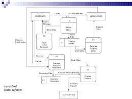 data flow diagramcontext diagram of order system