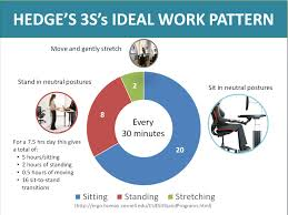 cuergo sit stand working also see my book ergonomic workplace design for health wellness and productivity