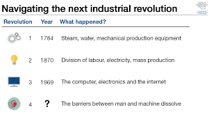 essay contest what does the fourth industrial revolution mean to   navigating the next industrial revolution wef