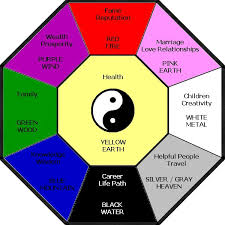 bagua bagua chart feng shui colors gif color charts colors wheel bedroom color meanings apply feng shui colour